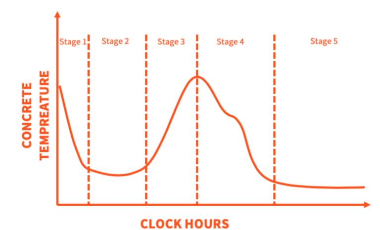 Concrete Maturity Temperature Clockhours curve