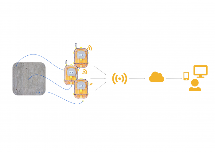 Connection Process